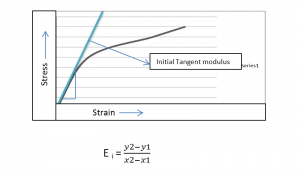 Initial Tangent Modulus of concrete which is used to find the behavior of concrete, when it goes in compression zone