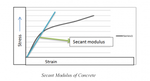 """Secant Modulus Of concrete explanation"""
