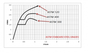 Behavior Of Different Steel Grades As A result Applied Stress