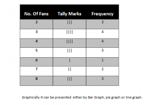 Frequency Table for distribution of data