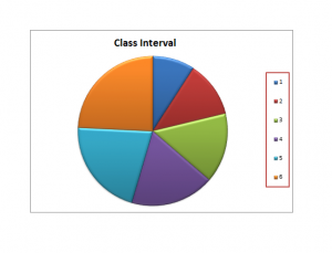 Pie Graph For Presentation Of Data