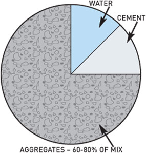 Quantity of aggregates in concrete
