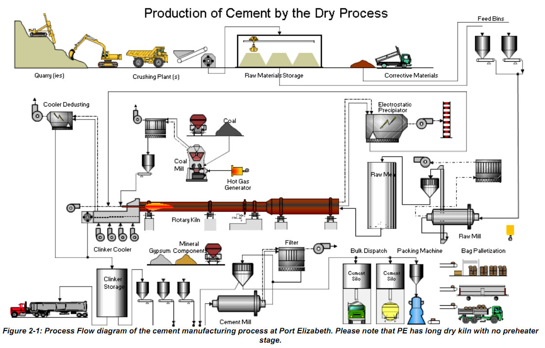 Cement Manufacturing Process Phases Flow Chart Diagram Uses
