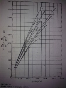 moment capacity of reinforced concrete beam graph