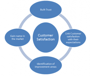 Why Customer Satisfaction