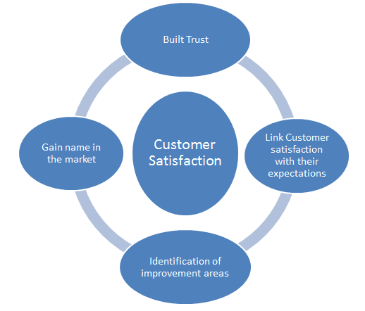 how to define customer satisfaction What is customer satisfaction how to build the best customer satisfaction surveys research learn to define and measure customer brand experience with these tips.