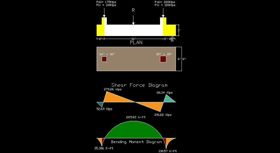 Combined footing Shear Force & Bending Moment Diagram