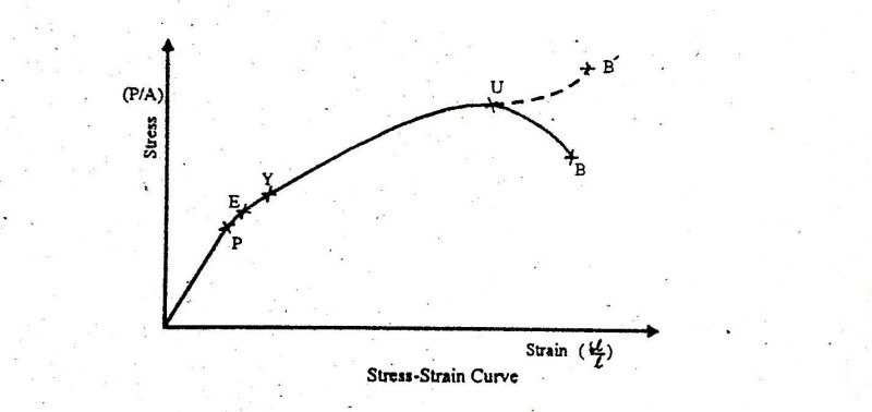 stress strain curve explanation