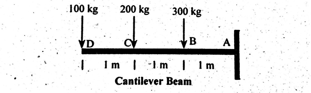 Cantilever Beam, shear force diagram, bending moment diagram