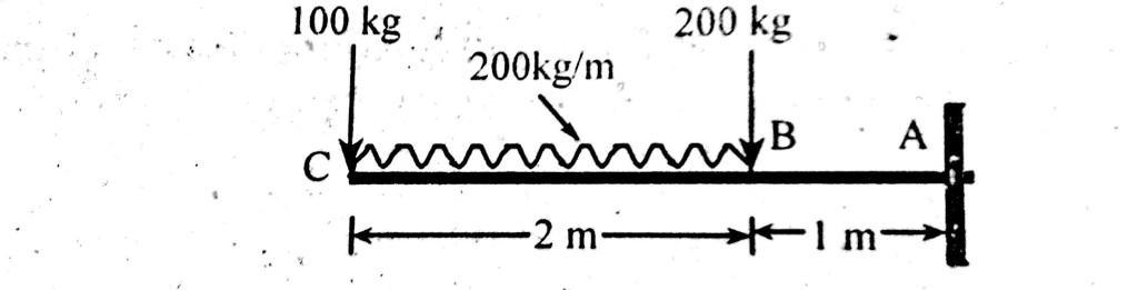 Draw shear force and bending moment diagram of cantilever carrying udl (uniform distributed load)