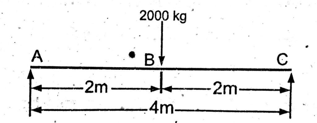 Shear force, bending moment, simply supported beam, example