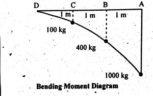 Bending Moment Diagram of Cantilever