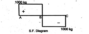 Shear force diagram of simply supported beam carrying point load only.