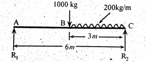 Simply Supported Beam with Point load and uniform distributed load (UDL) | Example
