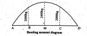 bending moment, simply supported beam, udl, point load