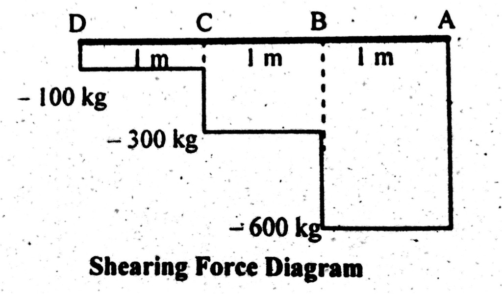 Shear Force Diagram of Cantilever Beam