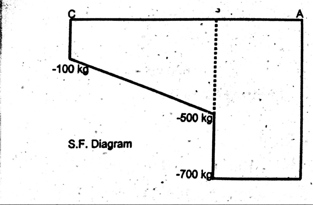 how to draw shear force diagram of cantilever beam.