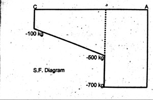 Shear force of cantilever beam
