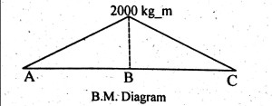 bending moment diagram, solved example, simply supported beam, point load