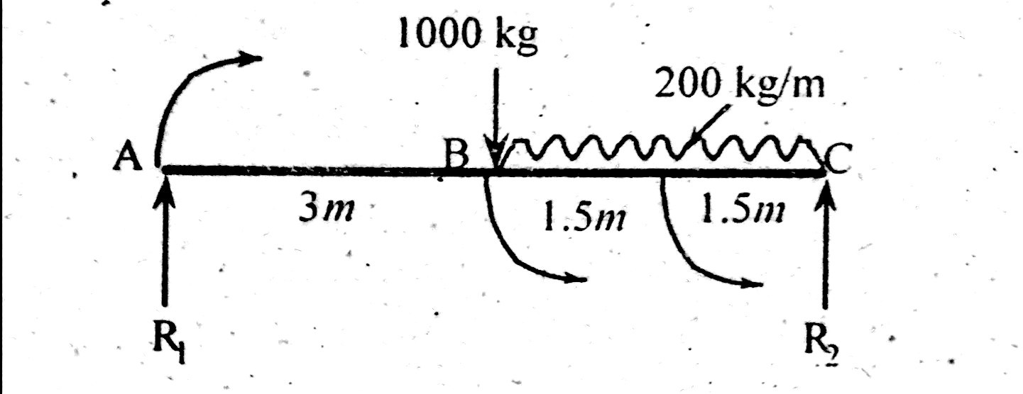 Simply Supported Beam With Point Load Udl Examples Engineering Bending Moment Diagram Distributed An Uniform Shear And Solution