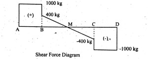 Shear force diagram of simply supported beam carrying uniform distributed load