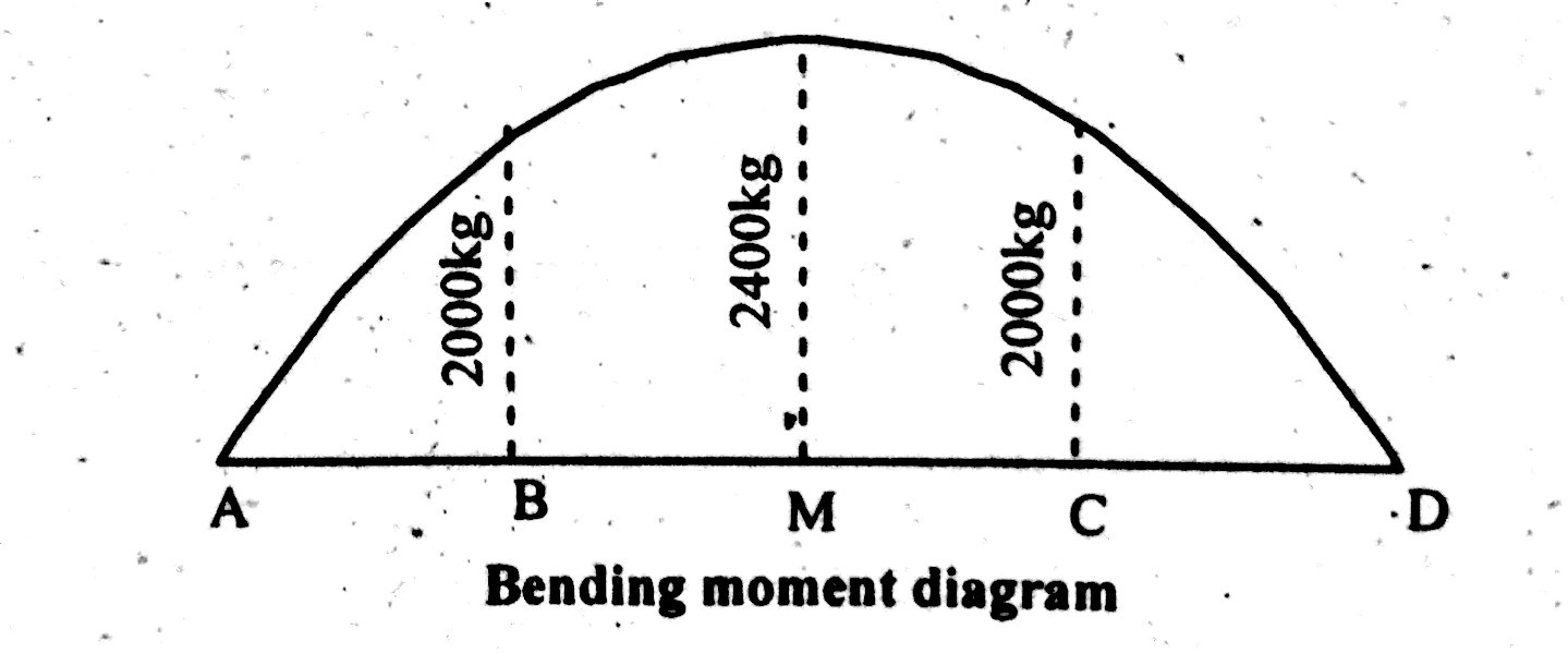 How To Draw Shear Force Bending Moment Diagram Simply Supported Drawing Diagrams Beam Udl Point Load