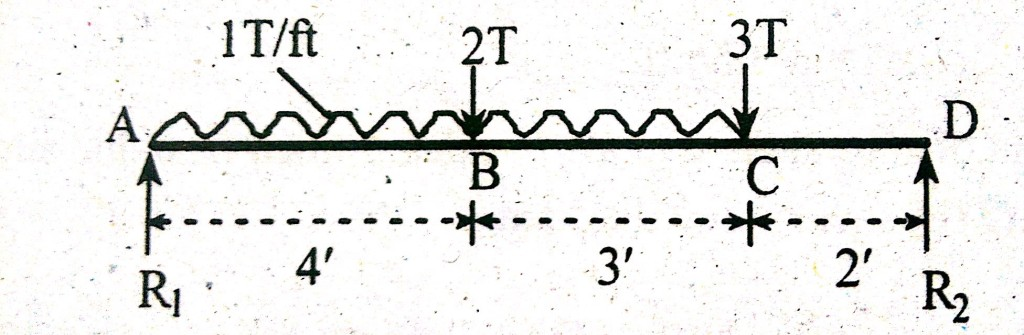 Example of Zero Shear point or Maximum Bending  Moment