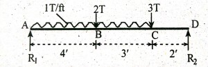 Point of Zero Shear | Maximum Bending Moment Position