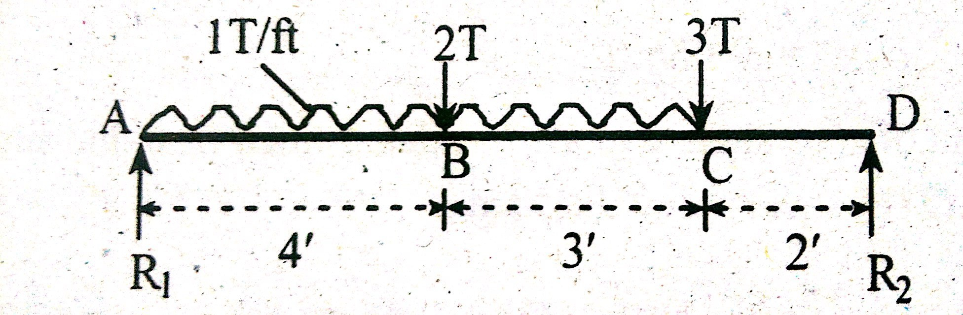 Shear Force Diagram Examples