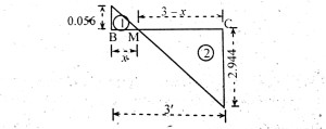 Method of Similar Triangles.
