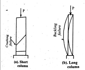 Column Failure Patterns | Long Column | Short Column