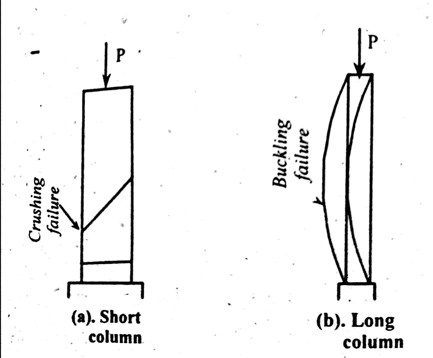 Column Failure Patterns Long Column Short Column