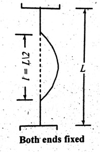 Both Ends Fixed   Column End Condition