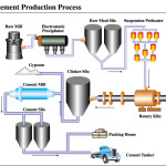 flow chart of the cement process: Cement manufacturing process phases flow chart cement