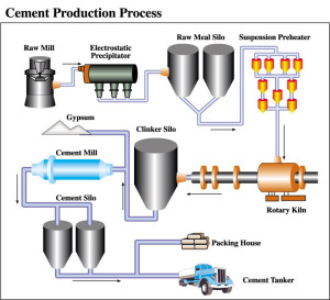 cement flow chart | Steps |