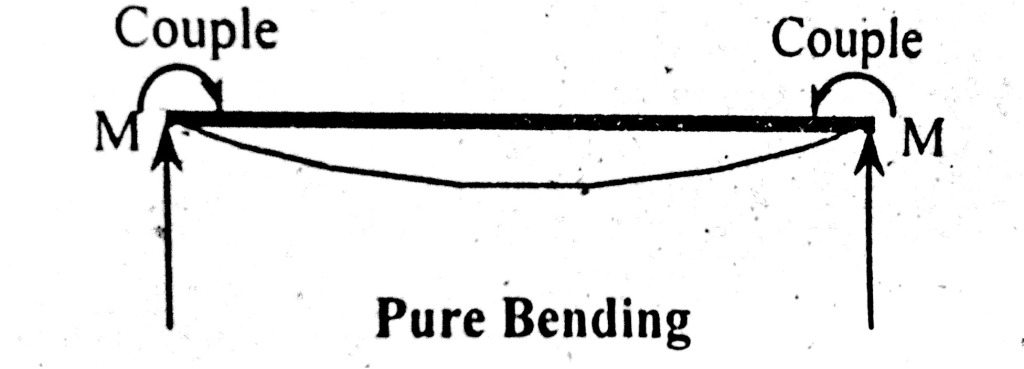 Pure Bending stresses are those that results beacuse of beam self load only.