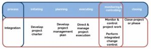 Monitoring & Control Project-Executing Process Group