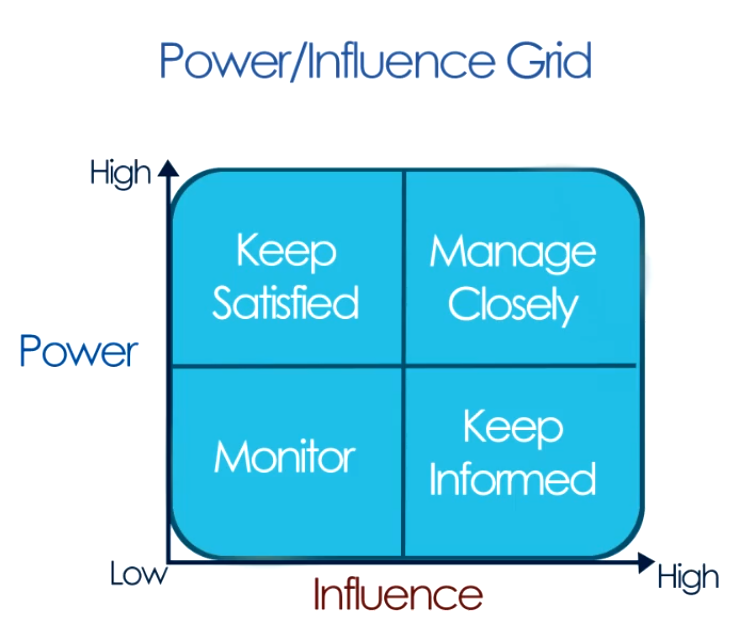 Power Influence Grid: This is used to classify stakeholders based on their power and influence in project.