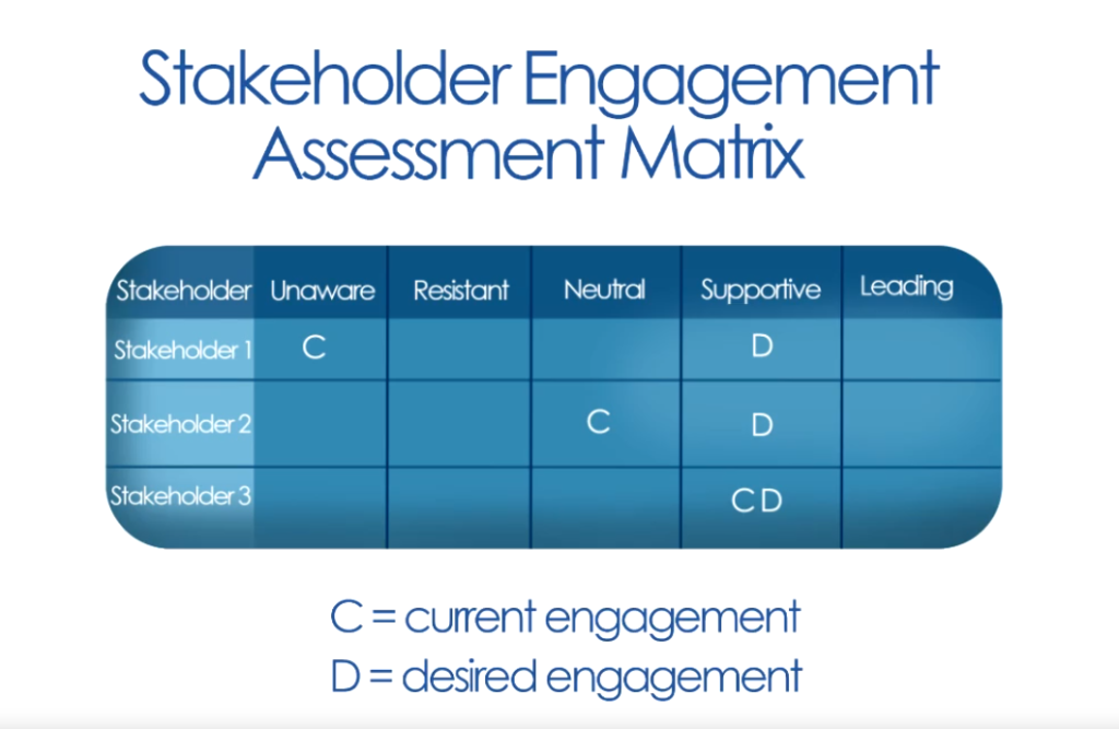 Stakeholder Engagement Assessment Matrix: It is a table where you write down the existing engagement of all stakeholders based on their involvement into the project and you also mention the desired engagement for each stakeholder.